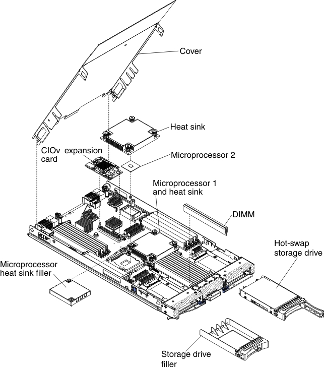 Major Components Of The Blade Server
